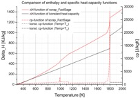 Fig.2: Comparison of different heat capacity functions (left) and the influence on the trajectory of the carbon, phosphorus and manganese content in the metal phase